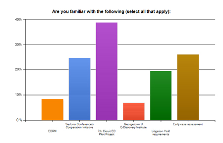 eDiscovery resources most familiar to respondents