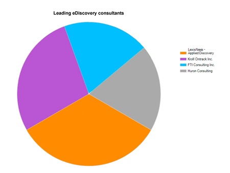 Chart of process vendors most used by survey respondents