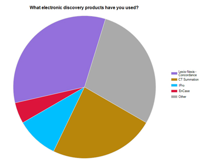 Chart of most popular products used by survey recipients