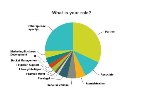 Chart_1_Role