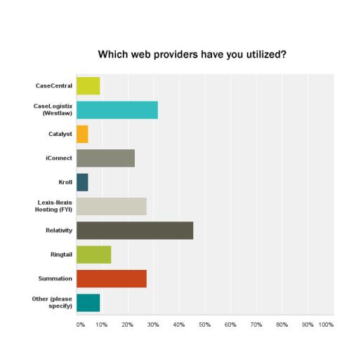 Chart_4_Web_providers